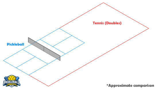 9 Major Differences Between Tennis And Pickleball